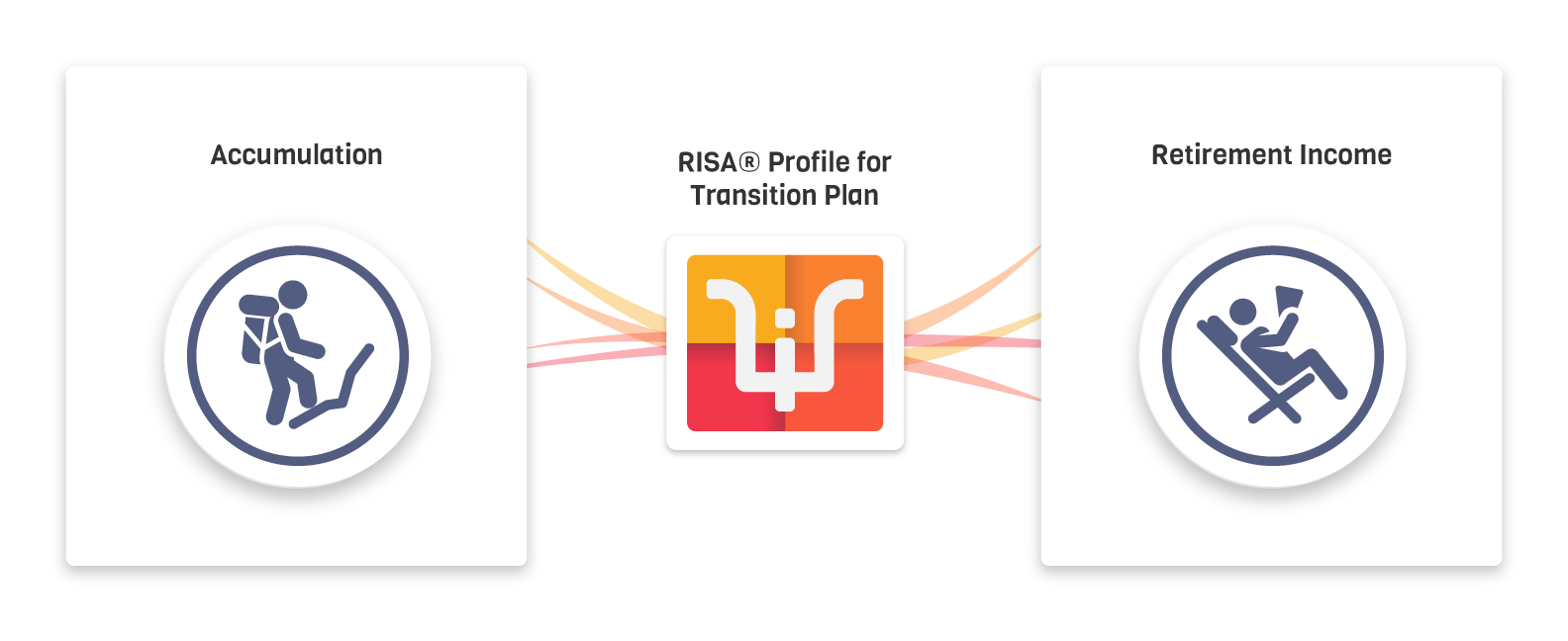 RISA-In-The-Retirement-Process